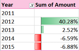Pivot with YOY growth and Data Bar conditional formatting